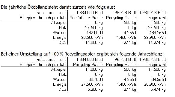 oekobilanz_papierVerwaltung & Schulen in Brackenheim